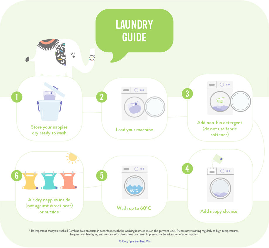 Illustrated guide showing 6 steps for washing cloth nappies