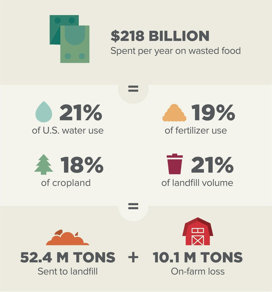 "At Willa's, we talk a lot about how there is no food waste in our process. And lots of people ask, why does that matter? Well friends, you've come to the right blog post! Here are just a few of the reasons we'll highlight:   25% of calories produced are wasted while 1 in 9 people don't have enough food  In other oat milks, 20-30% of the oat is discarded and often ends up in landfills 6% of global emissions are due to food-waste   If food waste were a country, it would be the 3rd highest emitter of greenhouse gases after the US and China.  A majority of wasted food goes straight to landfills where it can take up to 25 years to decompose     Reducing food waste is the #1 thing we can do to combat climate change!  What is food waste?  The term ""food waste"" refers to any discarded food that is appropriate for human consumption. A landmark report published by the Natural Resources Defense Council found that forty percent of the US food supply goes uneaten. ""The amount of food waste in the United States is on the rise, with per capita food loss increasing by 50% from 1974 to 2005.""  Food waste is particularly egregious when we consider that 821 million people, or one in every nine, do not have access to enough food. Carbon emissions from food waste  According to the Food and Agriculture Organization of the United Nations, if food waste were a country, it would be the third-highest emitter of greenhouse gas after the US and China.   Greenhouse gases are generated throughout a food's supply chain - from the energy used to refrigerate food to the gas used in transportation. Then, once food is thrown away, it rots and releases even more greenhouse gases into the atmosphere. The time it takes for food to decompose is affected by the availability of air and water, temperature, and the chemical composition of the food. The conditions in a landfill are some of the worst for food decomposition - in fact, a head of lettuce can take up to twenty-five years to decompose in a landfill! How can we all do our part to combat food waste? Consumers can do their part to mitigate the staggering amount of waste going to landfills by only buying what they need and composting what they do not use. The thing is if you find it challenging to be completely zero waste at home, that's understandable. The good news is there are ways to combat food waste on a larger more systemic level. Like buying from zero food waste and upcycled brands!  Where is food waste coming from? The majority of the food waste in the US actually occurs before products even reach the grocery store. Shockingly, around a quarter of the calories globally produced never make it to a consumer. This is due to spoilage or spillage, but also rejection - in fact, one-third of fruits and vegetables are cast aside during production for being the wrong size or shape! Research shows that every four of every ten pounds of food wasted comes from food-based businesses, including restaurants, grocery stores, and packaged food companies. In the US, one-fifth of the cropland, fertilizers, and water used for agricultural purposes grows food we won't even end up eating. What does it mean to have a ""zero waste"" process or be ""upcycled""? To qualify as zero waste, a product has to use at least 95% of the entire raw material of the ingredients. Unlike recycling which simply aims to reduce trash, a zero-waste process eliminates waste.  As defined by the Upcycled Food Association, ""upcycled food uses ingredients that otherwise would not have gone to human consumption, are procured and produced using verifiable supply chains, and have a positive impact on the environment."" How does Willa's make a zero food waste oat milk?  Oats are made of three parts: the germ, the bran, and the endosperm. In the case of other oat milks, the germ and the bran, which have the most protein and fiber, are discarded. Oat suppliers state that 20-30% of the oats are discarded and often landfills are paid to pick up the rest. And that's a lot of oats! They remove the protein and fiber to help them create a sweeter consistency. Through our unique proprietary milling approach, Willa's is able to include all the parts of the oat, the germ, the bran, and the endosperm to give you all the nutrients and benefits and be the most sustainable oat milk choice for the planet.  Willa's strives to substantially reduce the amount of wasted product materials at all stages of the supply chain. We are unique in our use of whole grain oats, retaining the nutritional profile, while also diminishing wasted ingredients. We are deeply committed to sustainability and not only aim to do no harm, but take a step further to make a positive impact."