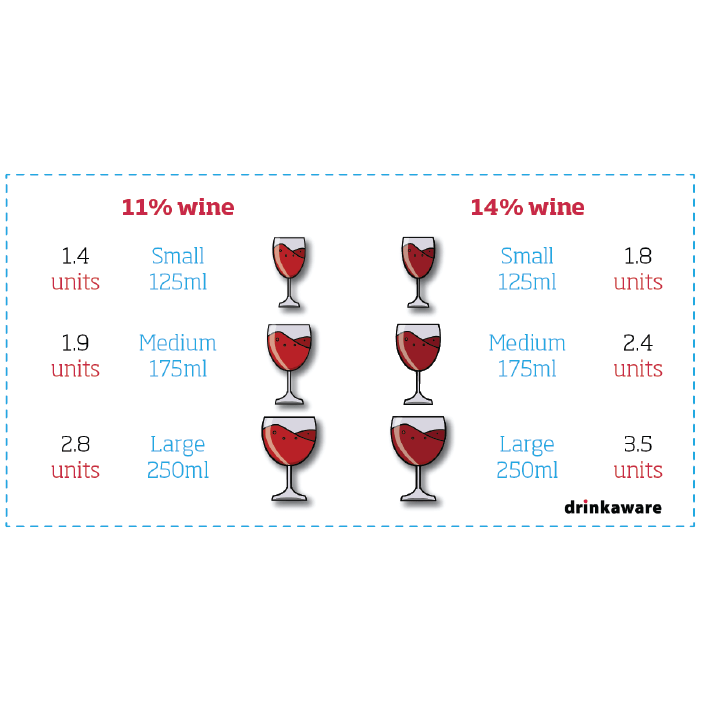 How many units in a glass of wine? | free social media assets