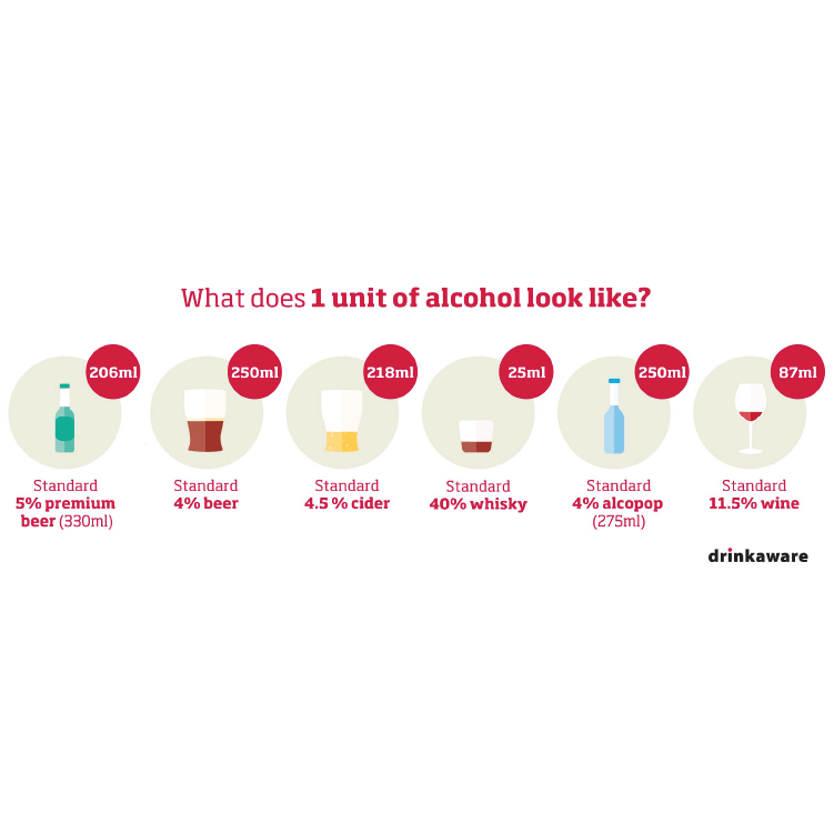 What does 1 unit of alcohol look like? | free social media asset