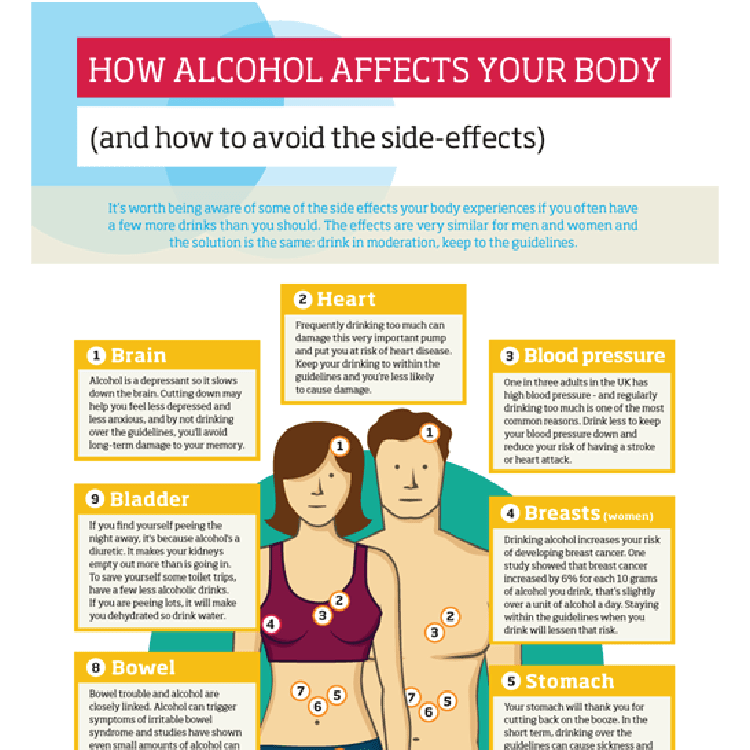 How alcohol affects your body | free social media asset