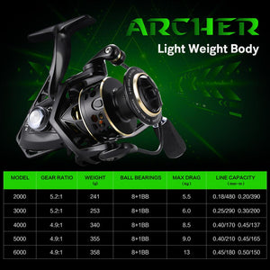 ARCHER 4.9:1 5.2:1 Spinning Reel Ultr-light Fishing Reel 8+1BB 13KG 28.7LBS Max Drag Power Freshwater Fishing Tackle-outdoor-betahavit-betahavit