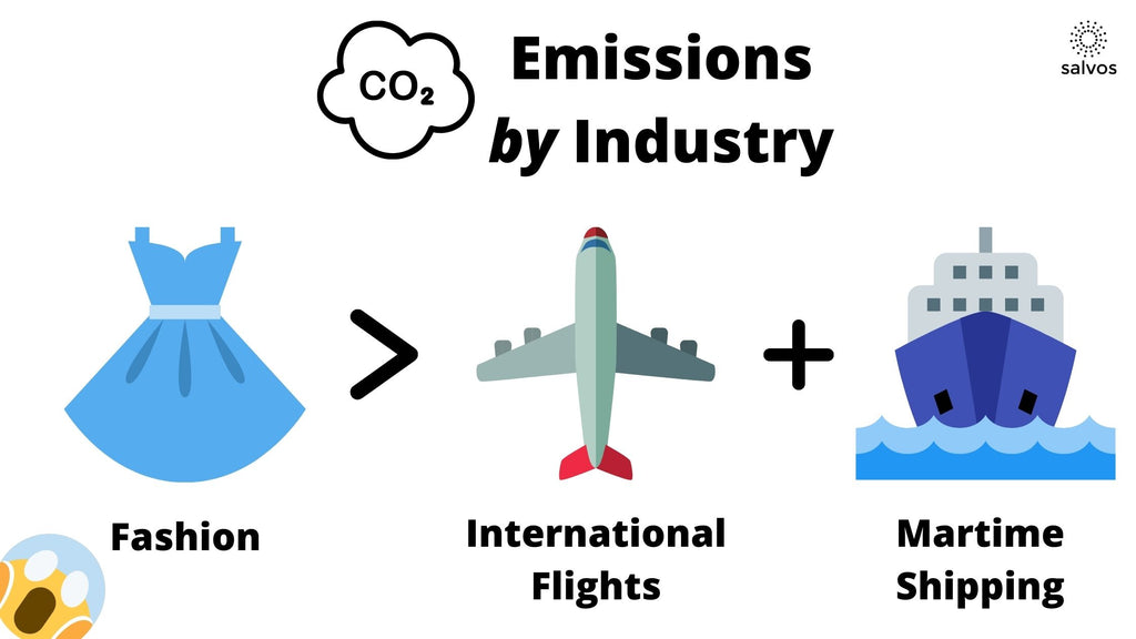 Emissions by Industry