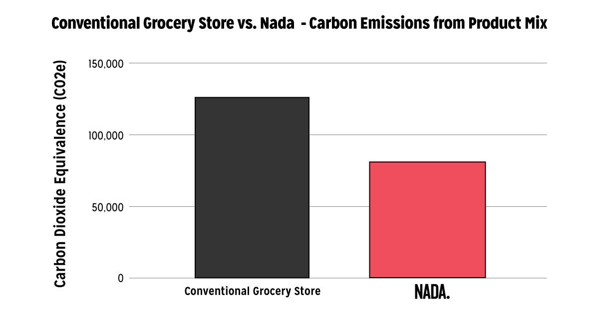 Conventional Grocery Stores vs. Nada