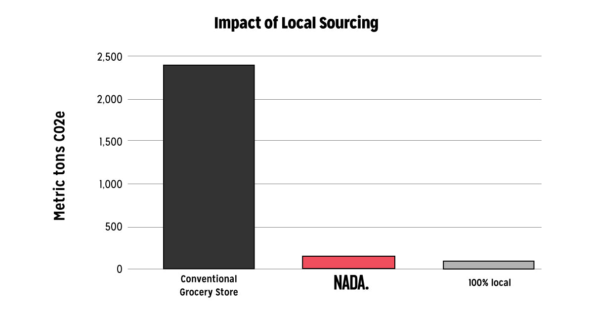 Impact of Local Sourcing