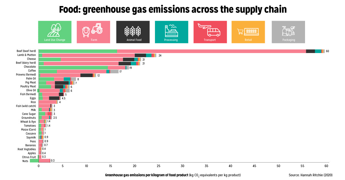 Green House Gas Emissions Across The Food Chain