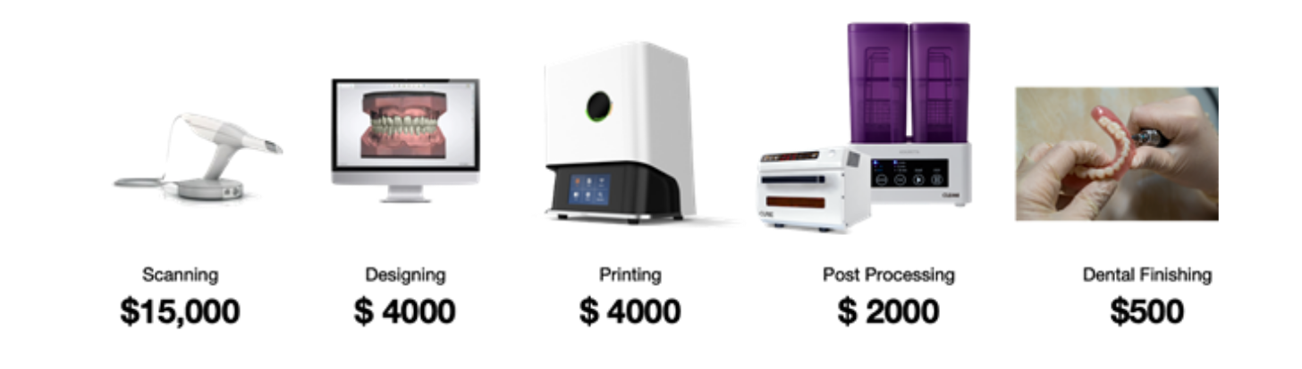 Overview of all equipment needed for dental 3D printing. An oral scanner, design software, a 3D printer and a finishing kit