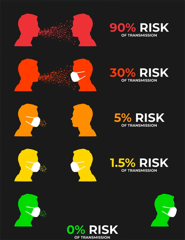 "0% Risk Of Transmission is an exploitable template that derives from a COVID-19 mask and social distancing infographic. The chart shows how various interactions with mask-wearing impact the likelihood of spreading COVID-19. In parodies, a row of the chart reading ""0% Risk of Transmission"" shows one figure usually giving an unpopular opinion, making the listener walk away, thus leading to ""0% risk of transmission."""