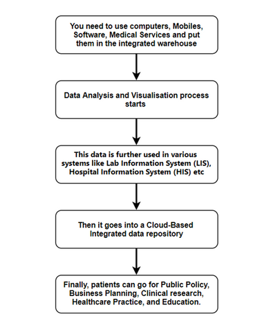 systematized process of health informatics for enhanced care quality