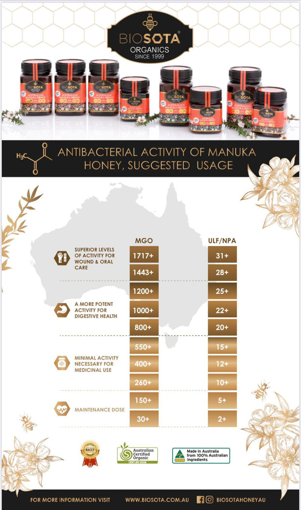 manuka honey levels