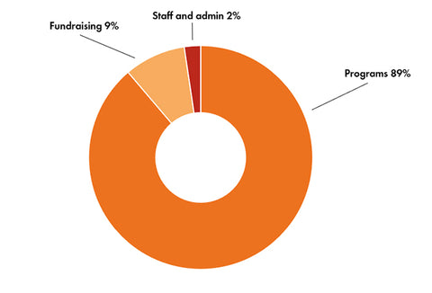 Graph shows: 89% to protect animals, 9% to fundraising and 2% to staff and admin.
