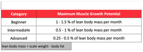 Guideline on maximal muscle growth