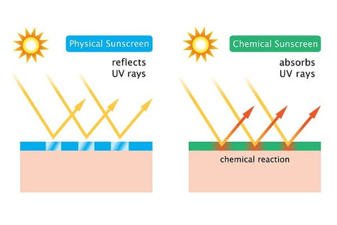 difference-between-physical-and-chemical-sunscreen-dermaessentia