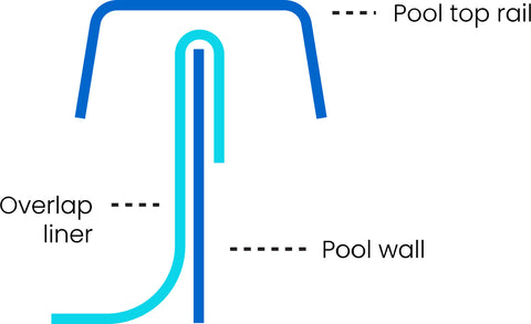 Overlap Pool Liner Installation Diagram