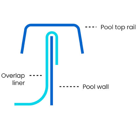 Overlap liner installation graphic