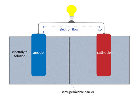 basic battery structure