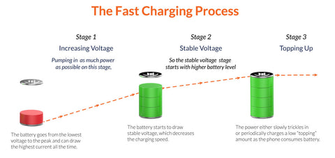fast charging proccess