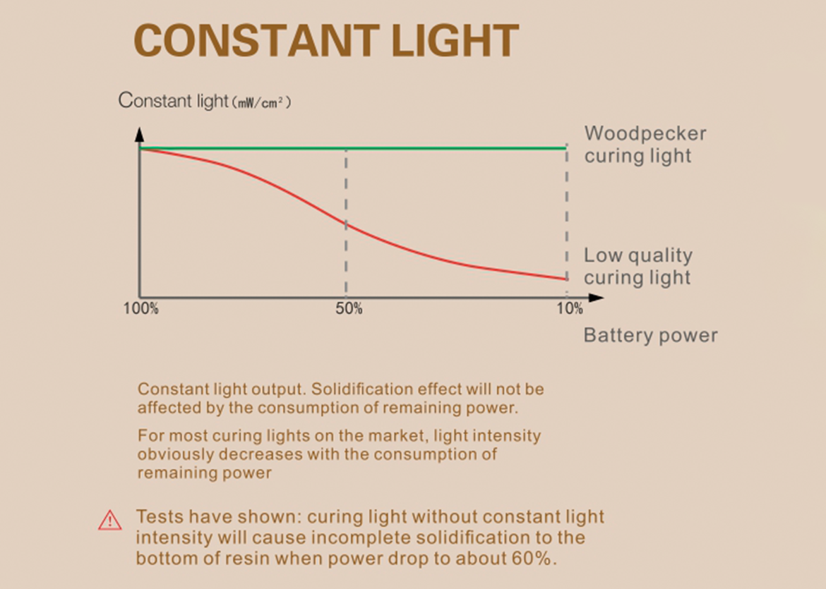 Woodpecker LED-H Curing light
