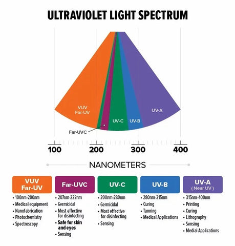Spectrum of UV Light