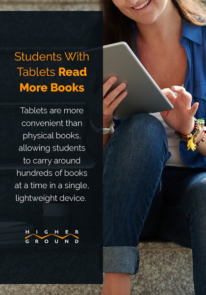 STUDENTS WITH TABLETS READ MORE BOOKS