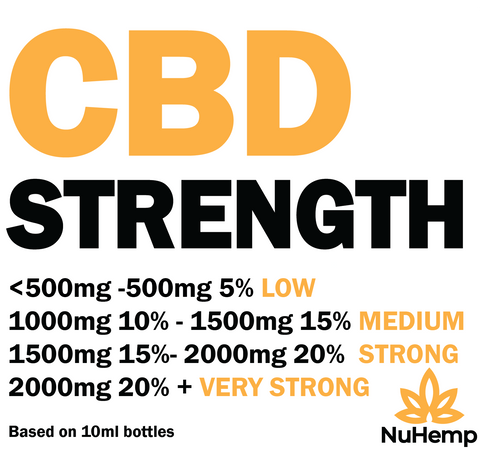 which cbd strength to choose