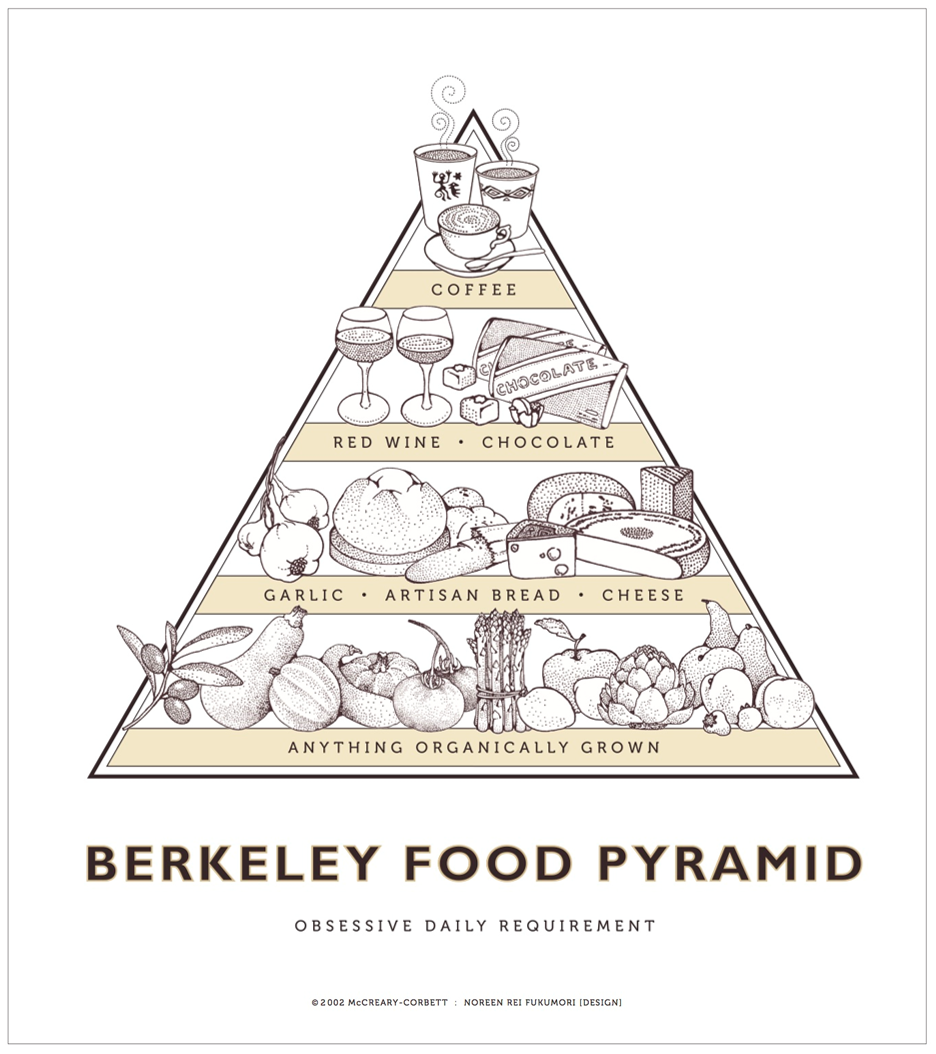 2014 Berkeley Food Pyramid Posters - Earthtones - 24