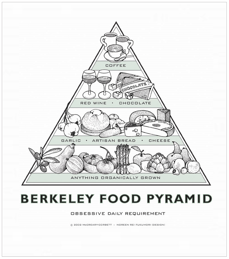 Original Berkeley Food Pyramid Posters - Green - 14