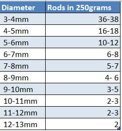 number of rods of glass in 250grams by diameter
