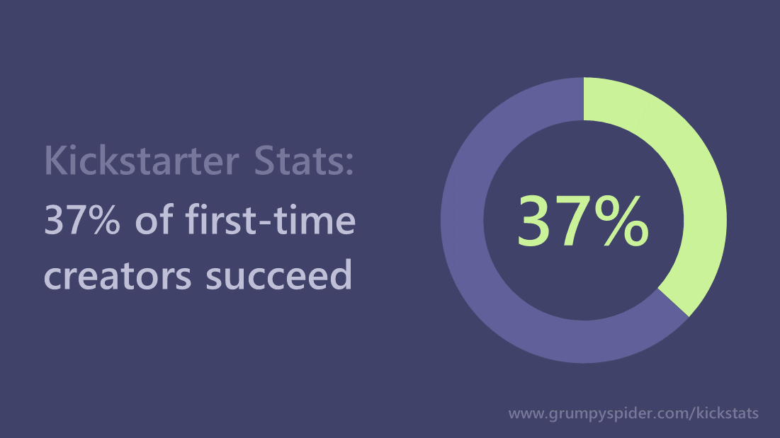 37% of first time Kickstarter creators succeed.