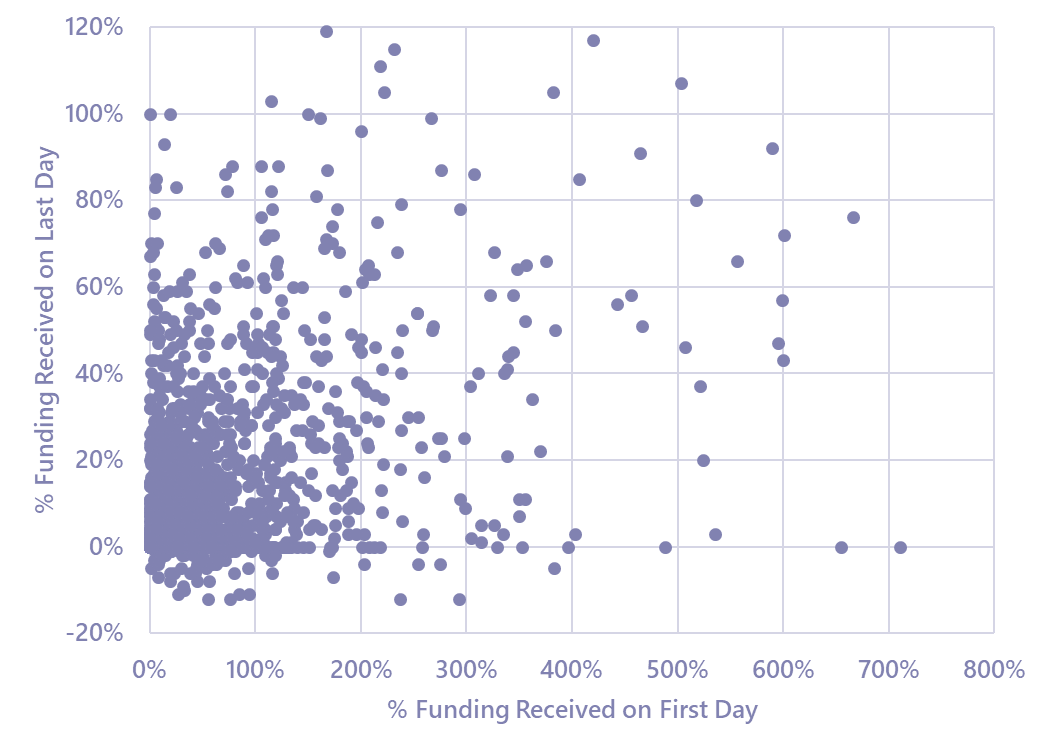 Kickstarter campaign funding received on first vs last day
