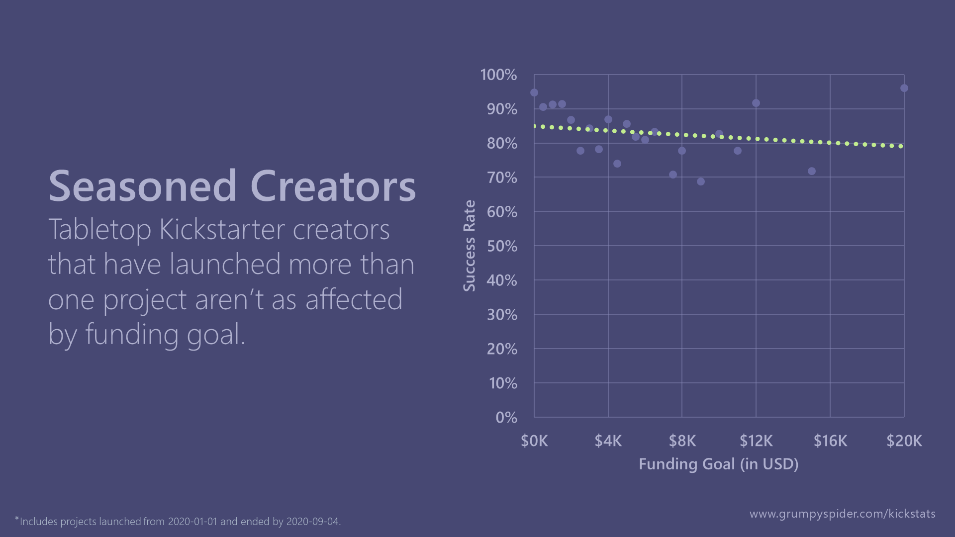 Kickstarter success rates by funding goal for non-first-time Tabletop creators