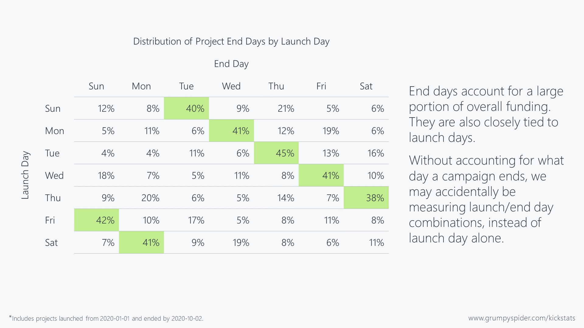 Popularity of Kickstarter launch and end day combinations