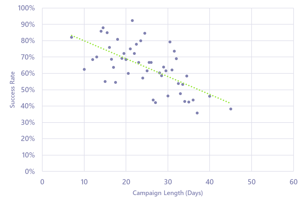 Chart showing Kickstarter project success rates by campaign length