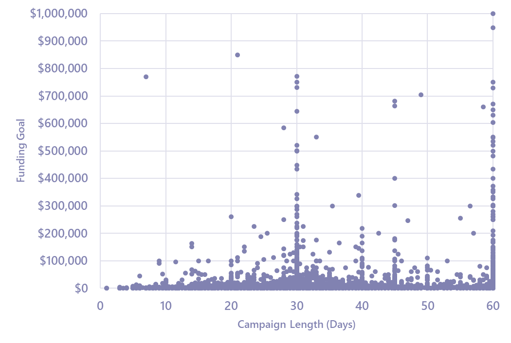 Chart showing Kickstarter campaign funding goal by campaign length