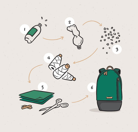 The a 6 stage process of turning plastic bottles into backpacks that goes through crushing and chipping the bottles, through weaving that PET into yarn, and then turning that into a fabric used for bags