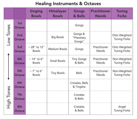 Healing Instruments & Octaves