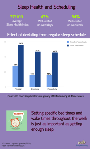 Infographic: Sleep Health and Scheduling