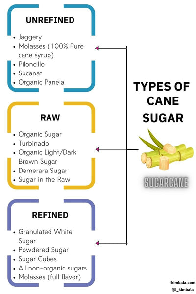 chart that outlines the difference between raw sugar, refined sugar and unrefined sugar
