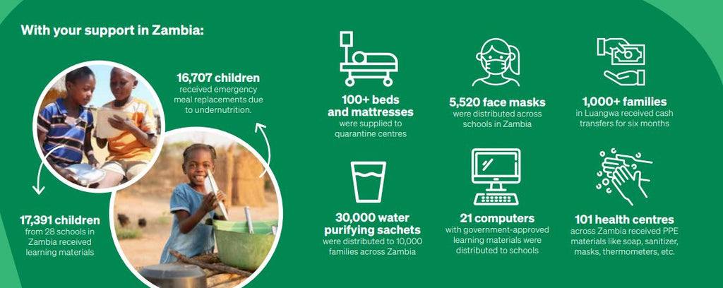 With your support in Zambia - we were able to...