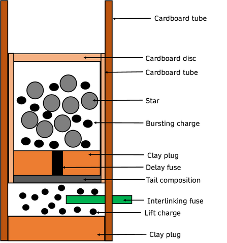 Construction drawing of a single ignition barrage bombette
