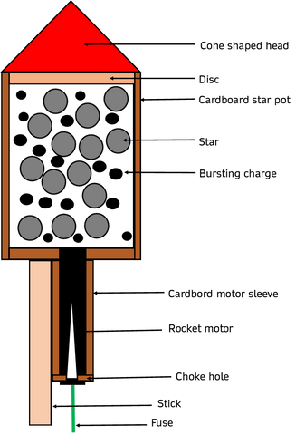 Construction drawing of a firework rocket
