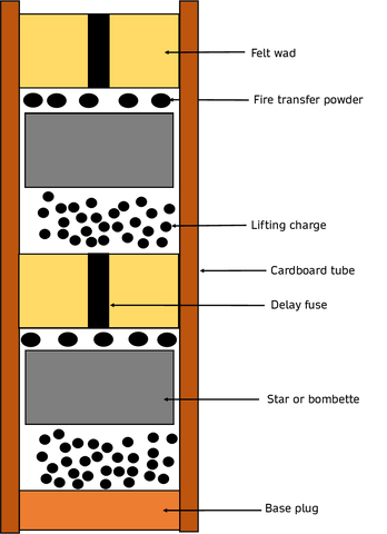 Construction drawing of a Roman Candle