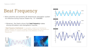 Lebody Form beat frequency