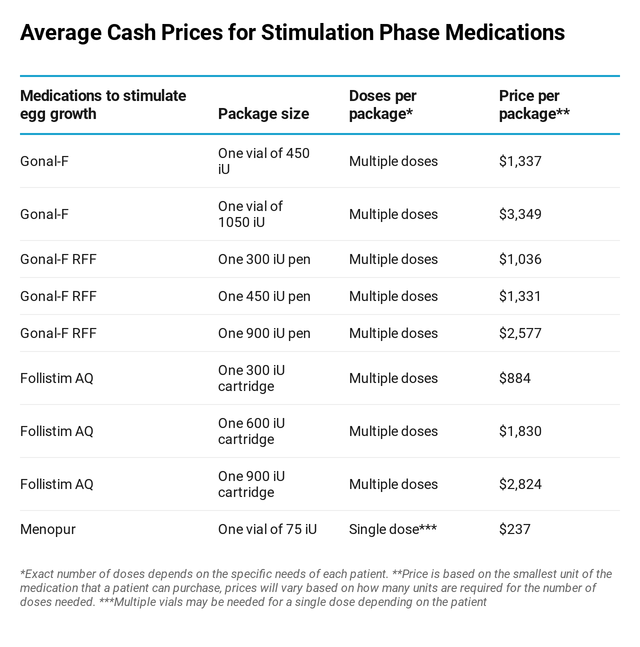 IVF stimulation medications cost price