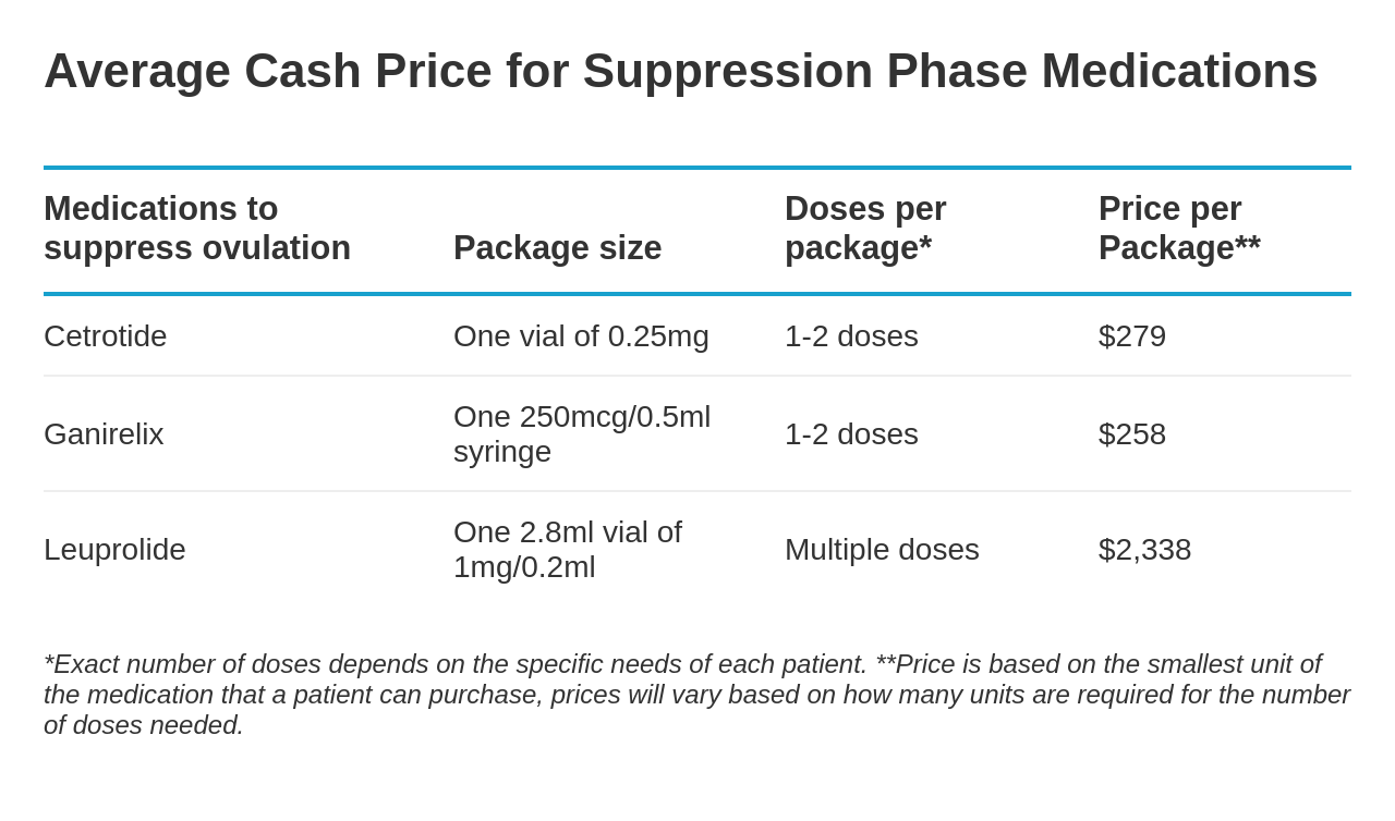 IVF suppression medication prices