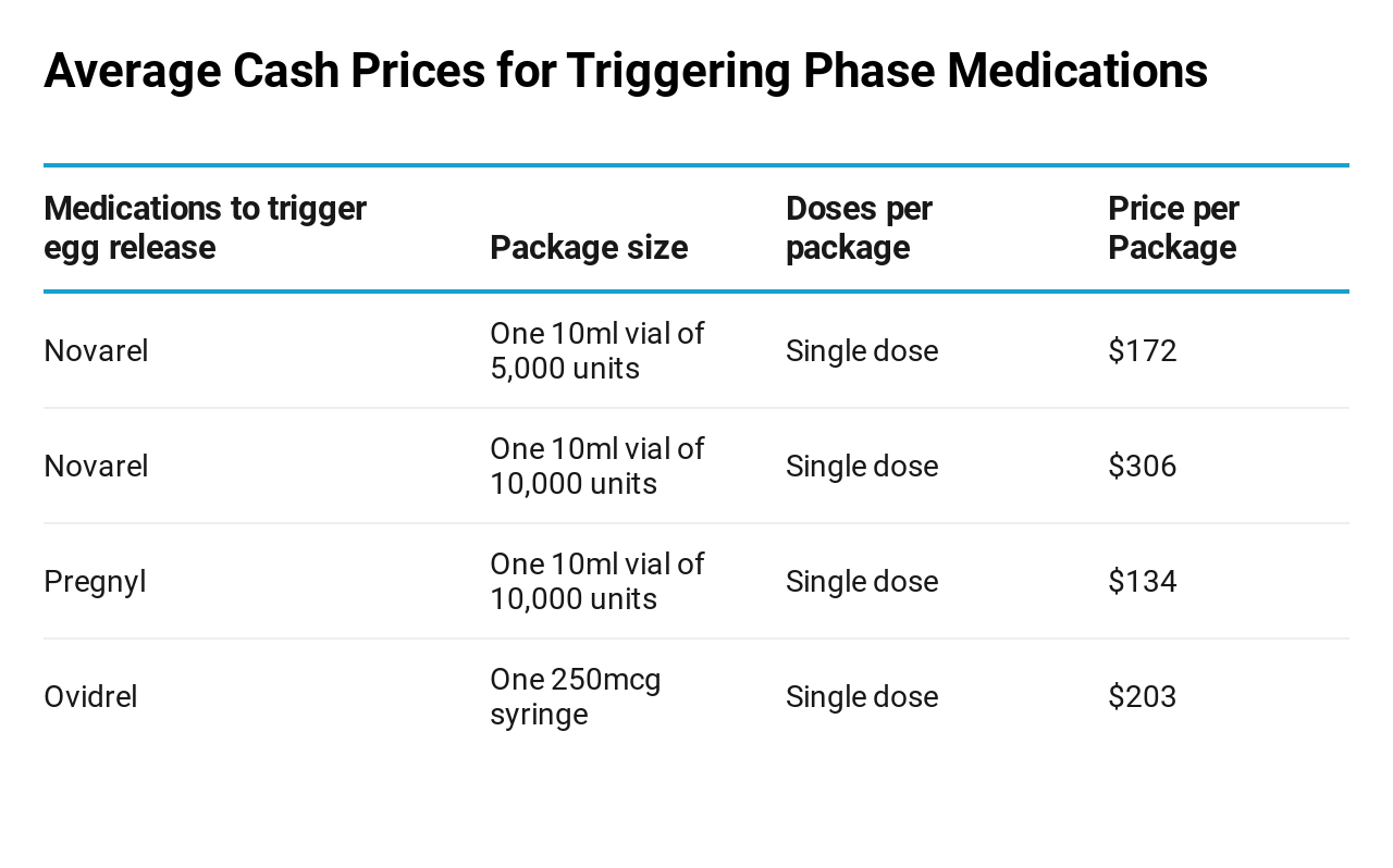 IVF trigger medications cost price