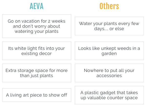 Just Vertical Aeva Hydroponic Garden comparison with competition