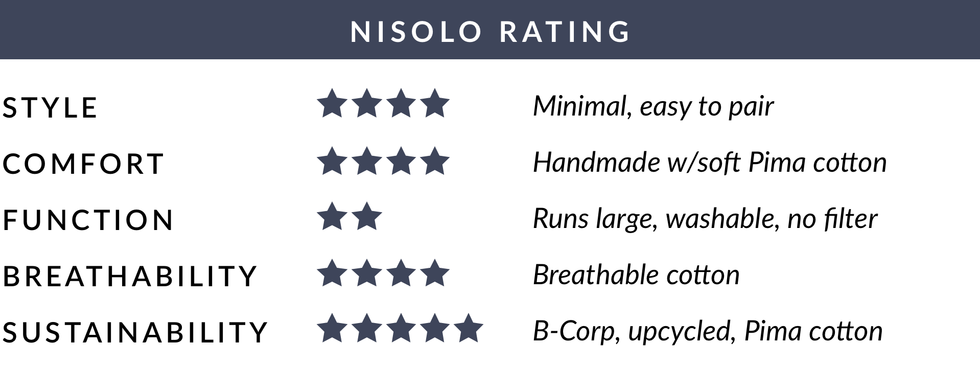 Nisolo Rating of KNOWN SUPPLY Upcycled Pima Cotton Face Covering - Assorted Colors (3) Pack - Average of 4.2 out of 5 stars