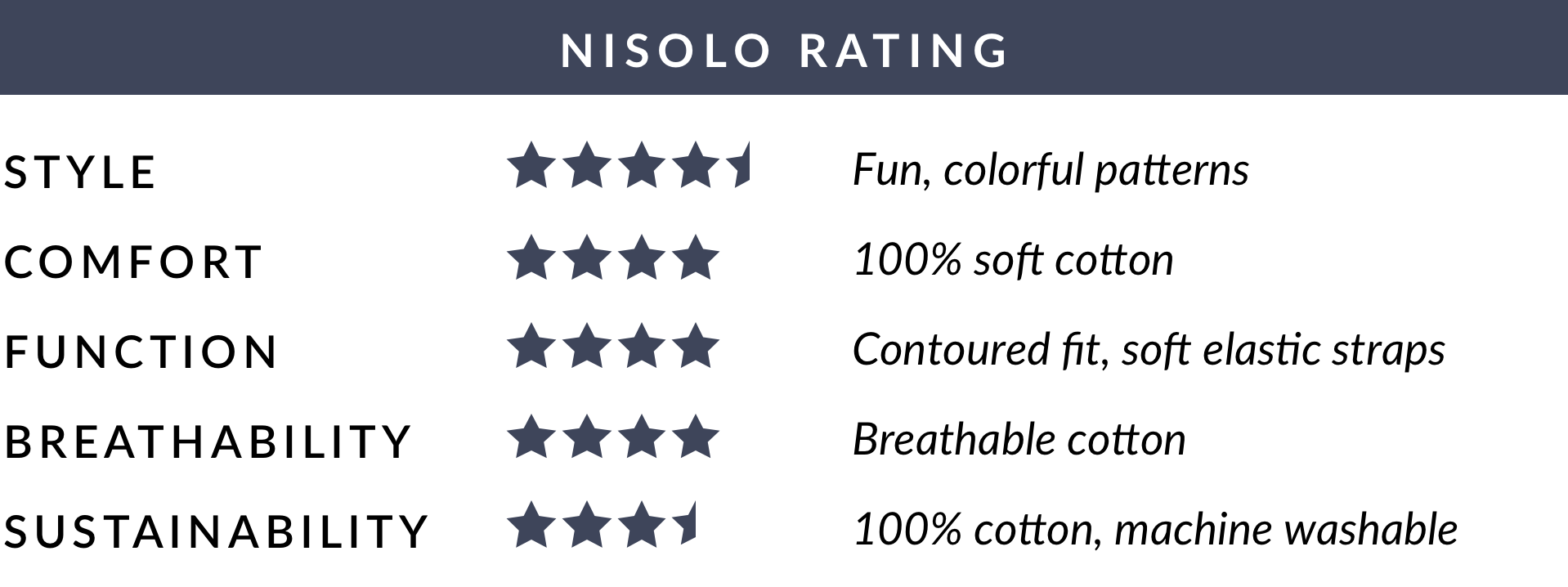 Nisolo Rating of Busy Bees Kids Cotton Mask Medium (6-8 years) - Red Seersucker - Average of 4 out of 5 stars