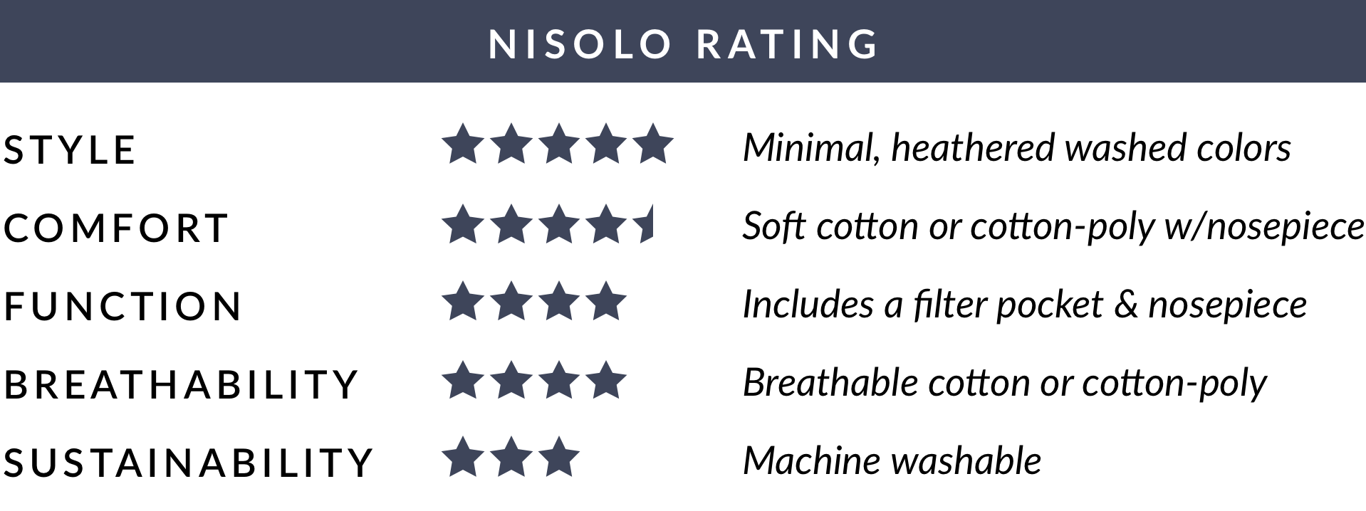 Nisolo Rating of Hedley & Bennett Wake Up & Fight Mask - Dark Blue/Light Blue/Beige (3) Pack: Average of 4.1 out of 5 stars